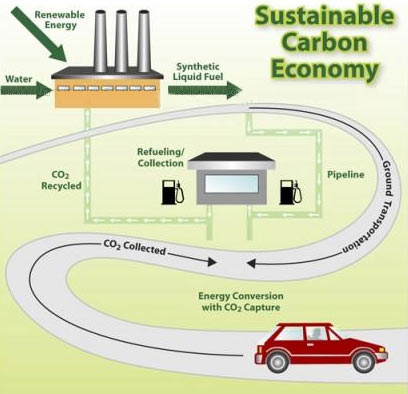 Chiến lược thu hồi khí các bon sẽ mở ra kỷ nguyên xe không có khí thải