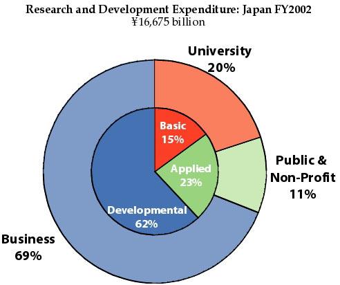 Công nghệ sinh học ở Nhật Bản