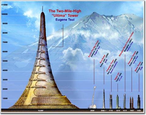 Tòa tháp cao nhất thế giới sẽ cao hơn 3.000 mét