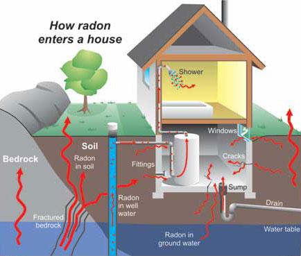 Hà Nội: Khí độc hại Radon?