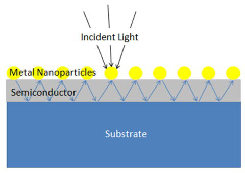Pin mặt trời Plasmonic - nghệ thuật bắt giữ ánh sáng