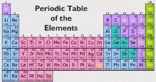 Sắp có bảng tuần hoàn hóa học mới