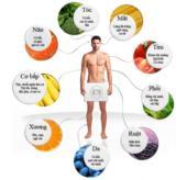 Ăn gì tốt cho từng bộ phận cơ thể?