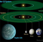 Trái đất của chúng ta là hành tinh một cá biệt trong vũ trụ?