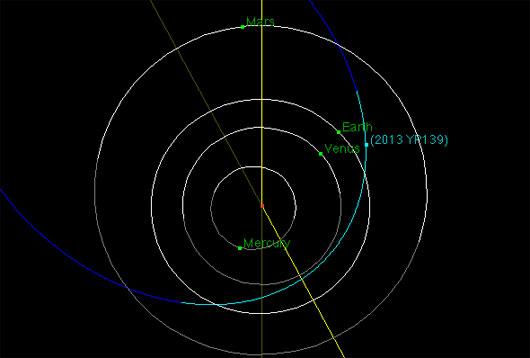 NEOWISE phát hiện tiểu hành tinh mới