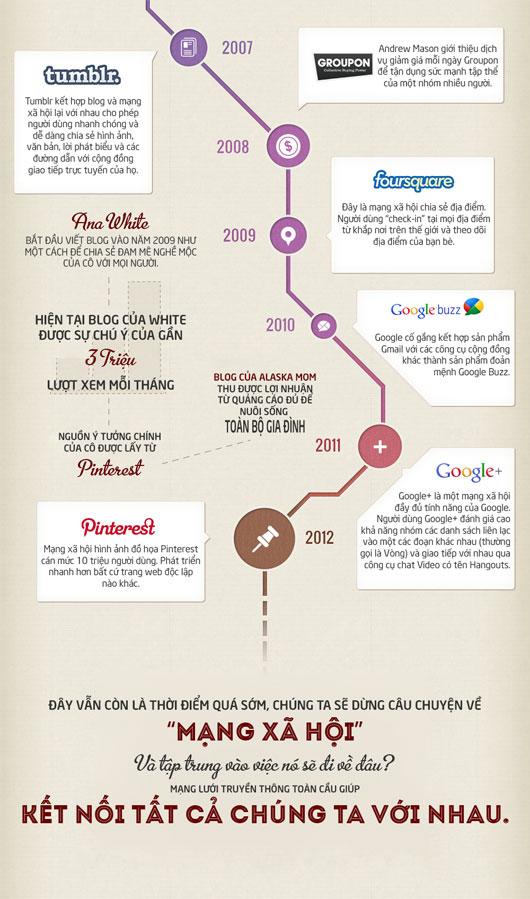 Lịch sử mạng xã hội