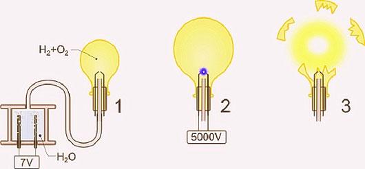 Phản ứng này theo tỷ lệ số mol hydro và oxy là 2:1 sẽ gây nổ.