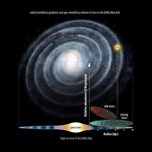 Nghiên cứu mới cho thấy quá trình tiến hóa của Dải Ngân hà - (Ảnh: ESO)