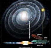 Tái tạo sự hình thành của Dải Ngân hà