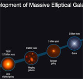 Bí ẩn của những thiên hà chết