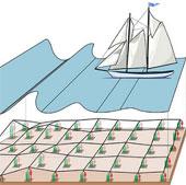 Sản xuất điện bằng thảm sóng cơ khí ngầm dưới biển