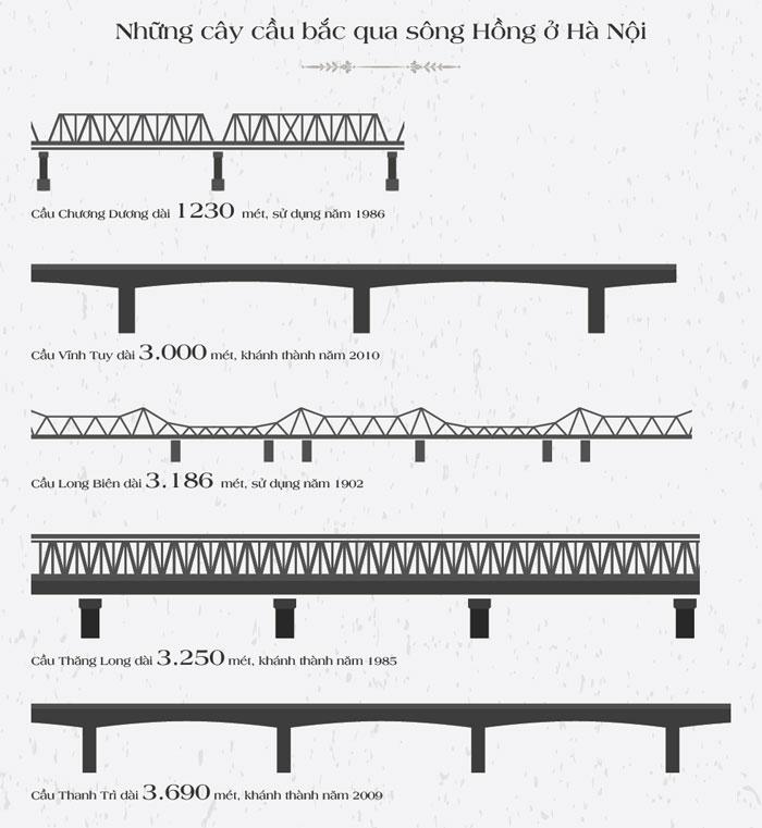 Cầu Long Biên qua các thời kì