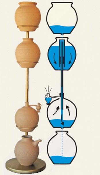 """Những phát minh """"độc"""" của Hy Lạp cổ đại"""