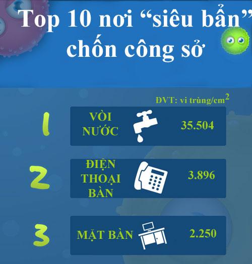Top 10 nơi siêu bẩn chốn công sở