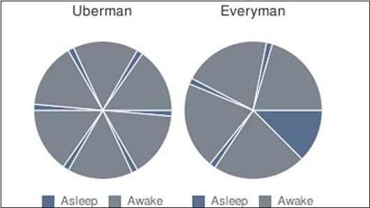Khác với người bình thường ngủ từ 6-8h liên tục, ông lại chia thành nhiều giấc ngủ ngắn trong ngày