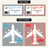 Cuộc chiến giữa Airbus và Boeing