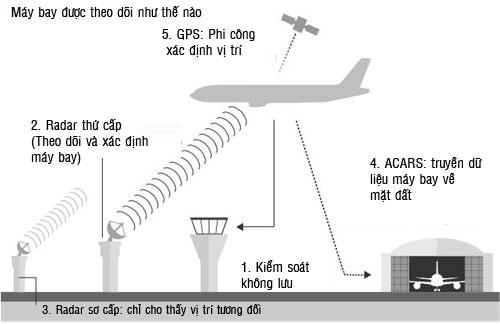 Vệ tinh theo dấu máy bay như thế nào?