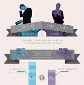So sánh vui về tài chính giữa nam và nữ