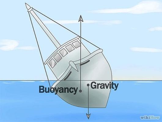 Tàu thăng bằng trên mặt nước là nhờ vào trọng lực ở trung tâm con tàu.