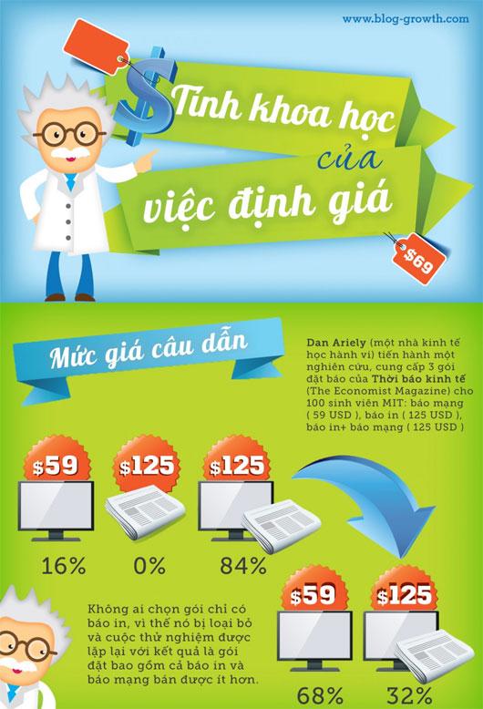 Tính khoa học trong việc định giá sản phẩm