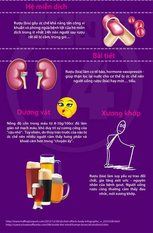 Check tác hại của rượu bia đến từng bộ phận cơ thể