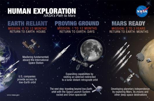 NASA công bố kế hoạch gửi người lên sao Hỏa