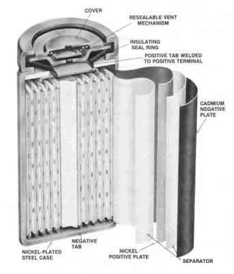 Lịch sử 400 năm hình thành và phát triển của pin