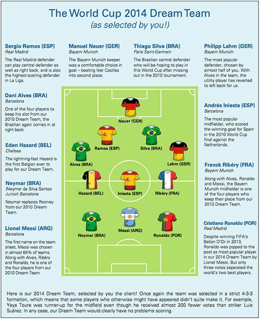 Dự đoán đội vô địch World Cup 2014 bằng khoa học?
