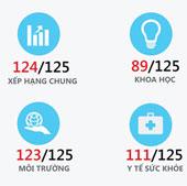 Việt Nam xếp 89/125 về đóng góp khoa học công nghệ