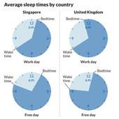 Khảo sát chuyện ngủ của người phương Tây và người phương Đông