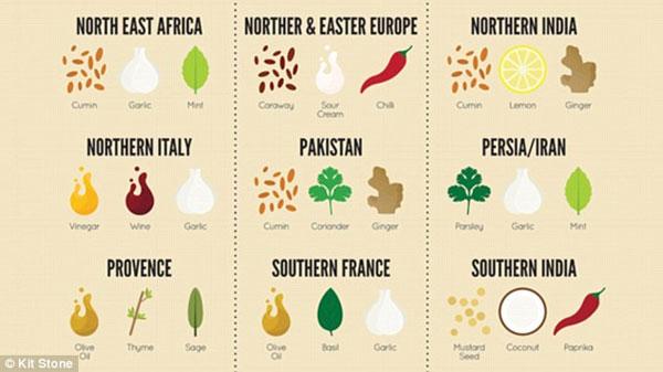 Những gia vị làm nên đặc trưng món ăn các nước