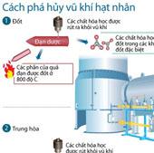 Tìm hiểu cách phá hủy vũ khí hạt nhân