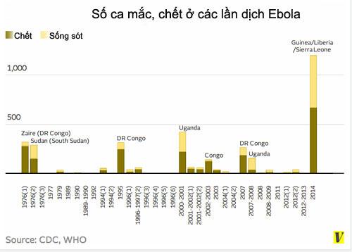 Những lý do khiến virus Ebola nguy hiểm hơn cả virus HIV