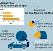 20% người trưởng thành ngủ ít hơn 6 giờ mỗi ngày