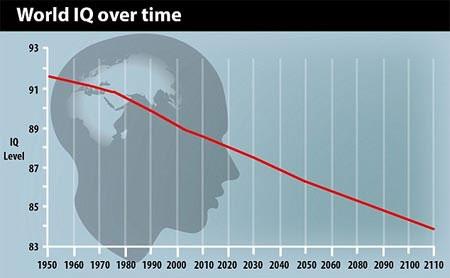 Bằng chứng loài người đang suy giảm trí thông minh