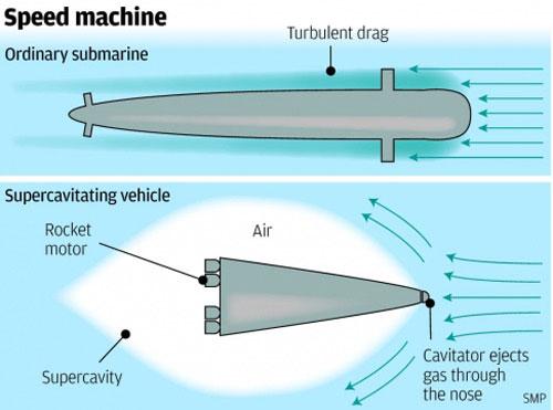 Trung Quốc chế tàu ngầm siêu âm chạy tới Mỹ trong 100 phút