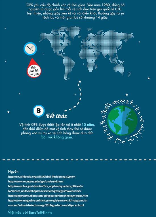 Cách hoạt động của hệ thống định vị GPS