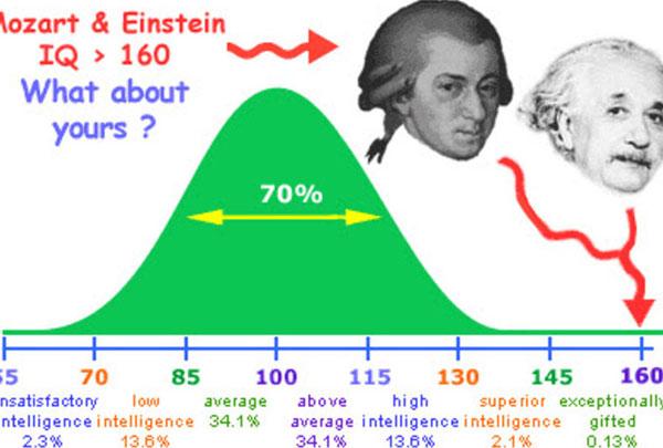 Sự thật về trí thông minh mà ít ngươi biết