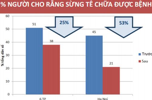 Nhu cầu mua sừng tê giác ở Việt Nam đã giảm đáng kể