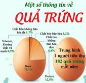 Bất ngờ thú vị về quả trứng