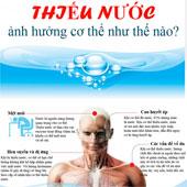 Uống không đủ nước ảnh hưởng cơ thể ra sao?