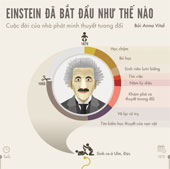 Anbert Einstein - Cuộc đời của nhà phát minh ra thuyết tương đối