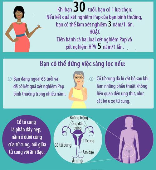 Các xét nghiệm cần thiết để ngừa ung thư cổ tử cung