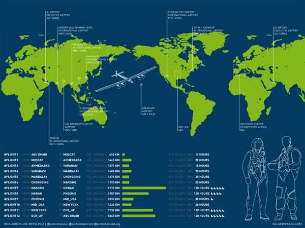 Bay vòng quanh thế giới bằng năng lượng mặt trời