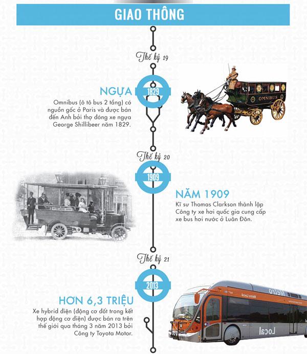 Sự phát triển của công nghệ theo dòng thời gian