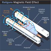 Súng điện từ railgun hoạt động như thế nào?