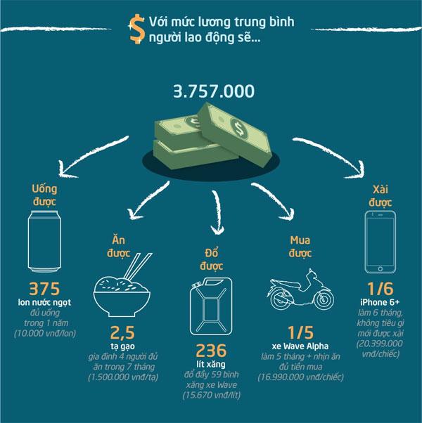 Người Việt mua được gì với một tháng lương?