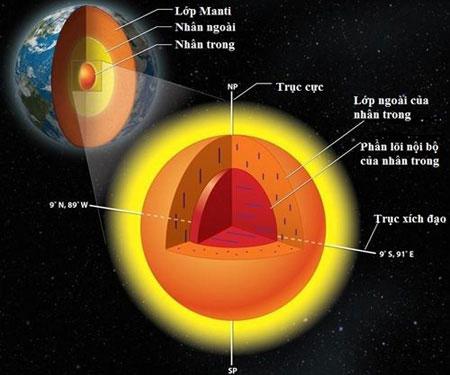 Giải mã bí ẩn lõi trong của Trái Đất