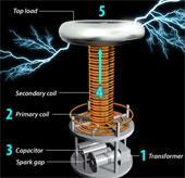 Điện không dây hoạt động thế nào?