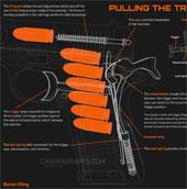 Chân thực ảnh động về hoạt động của súng ngắn khi bạn bóp cò